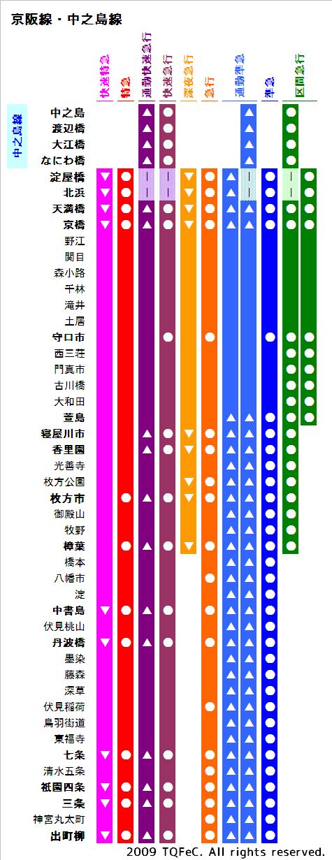 電車 図 京阪 路線